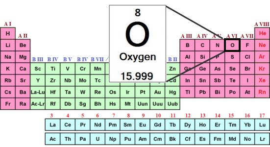 Oxygen katherine hanna here is an image of where the element oxygen is located on the periodic table urtaz Choice Image