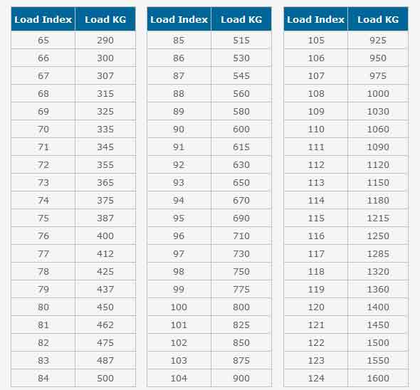 Load index chart