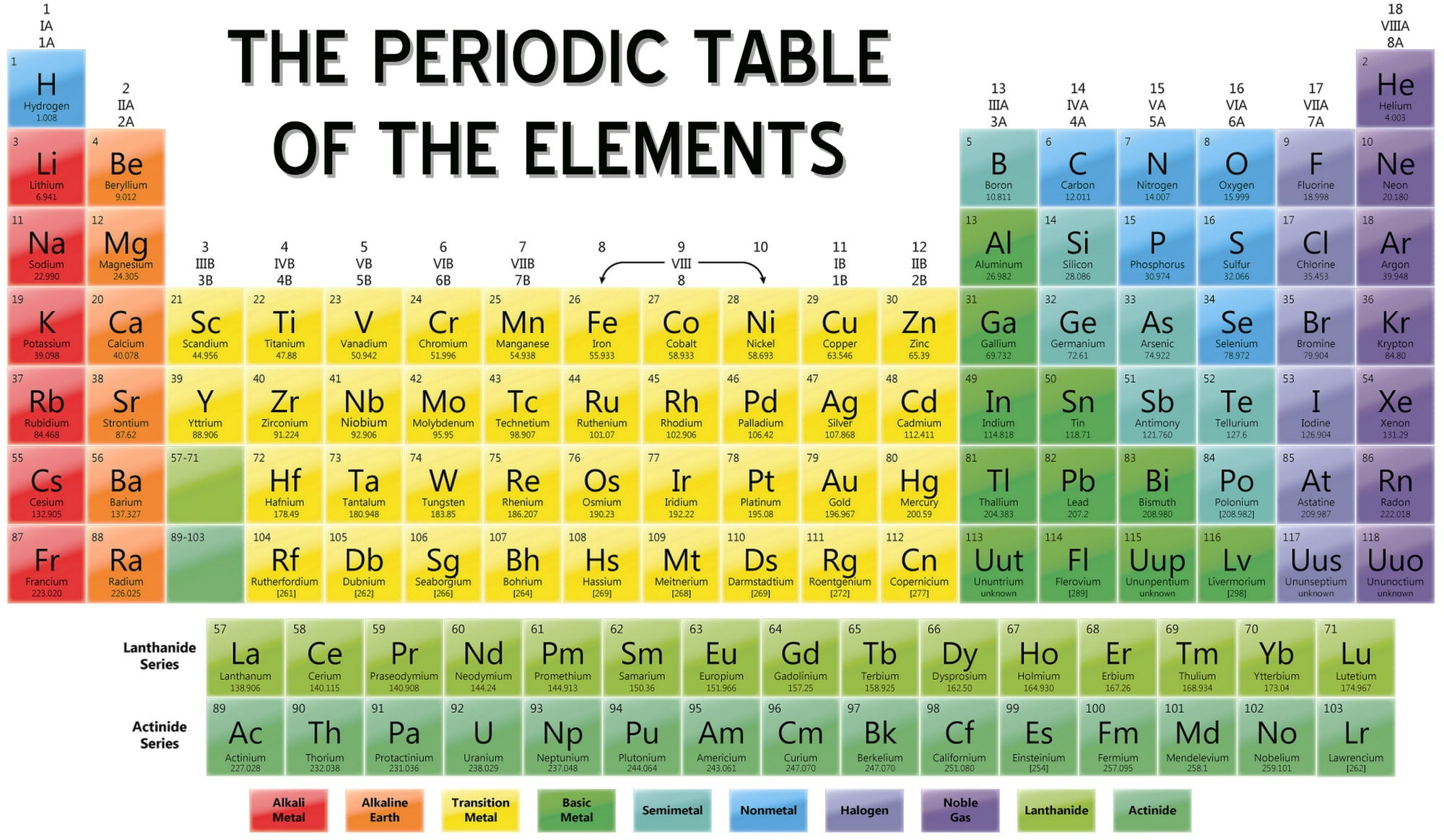 Periodic table of elements thinglink gamestrikefo Choice Image