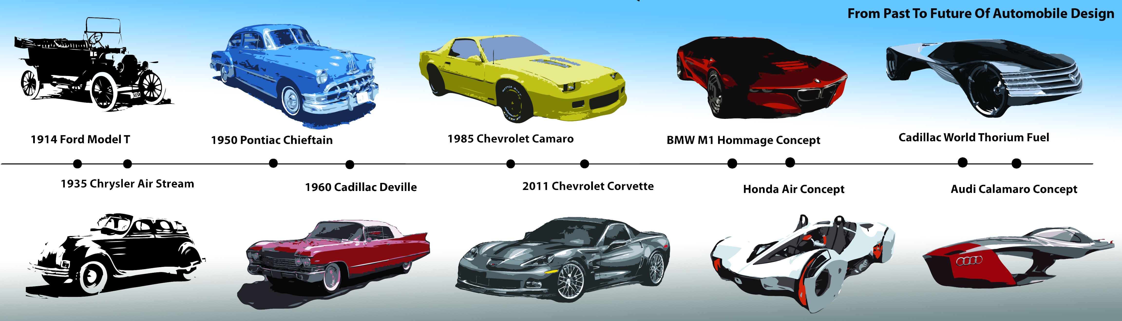 This Shows The Evolution Of Cars From Our First Ford Mode
