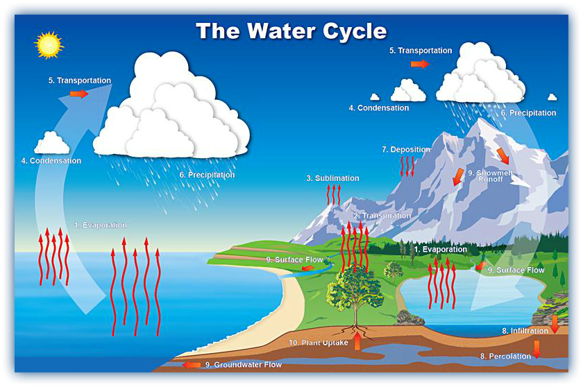Water cycle thinglink ccuart Gallery