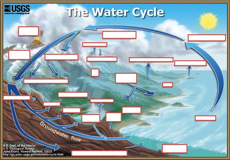 Water cycle thinglink ccuart Image collections