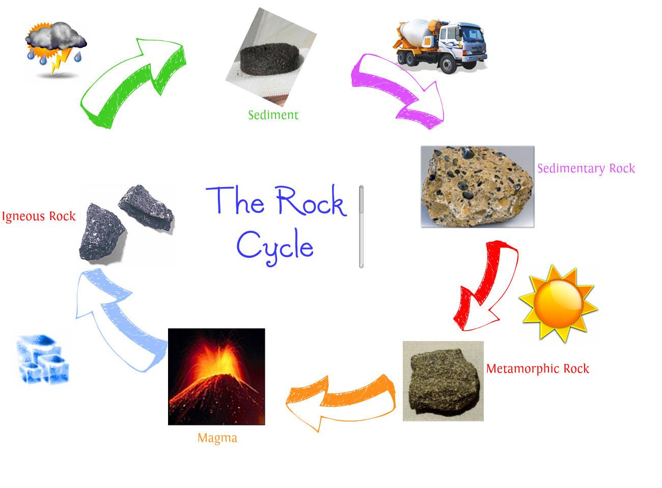 Basic information on Sedimentary rocks