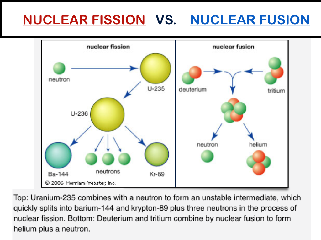 Nuclear Fission vs. Nuclear Fusion - ThingLink
