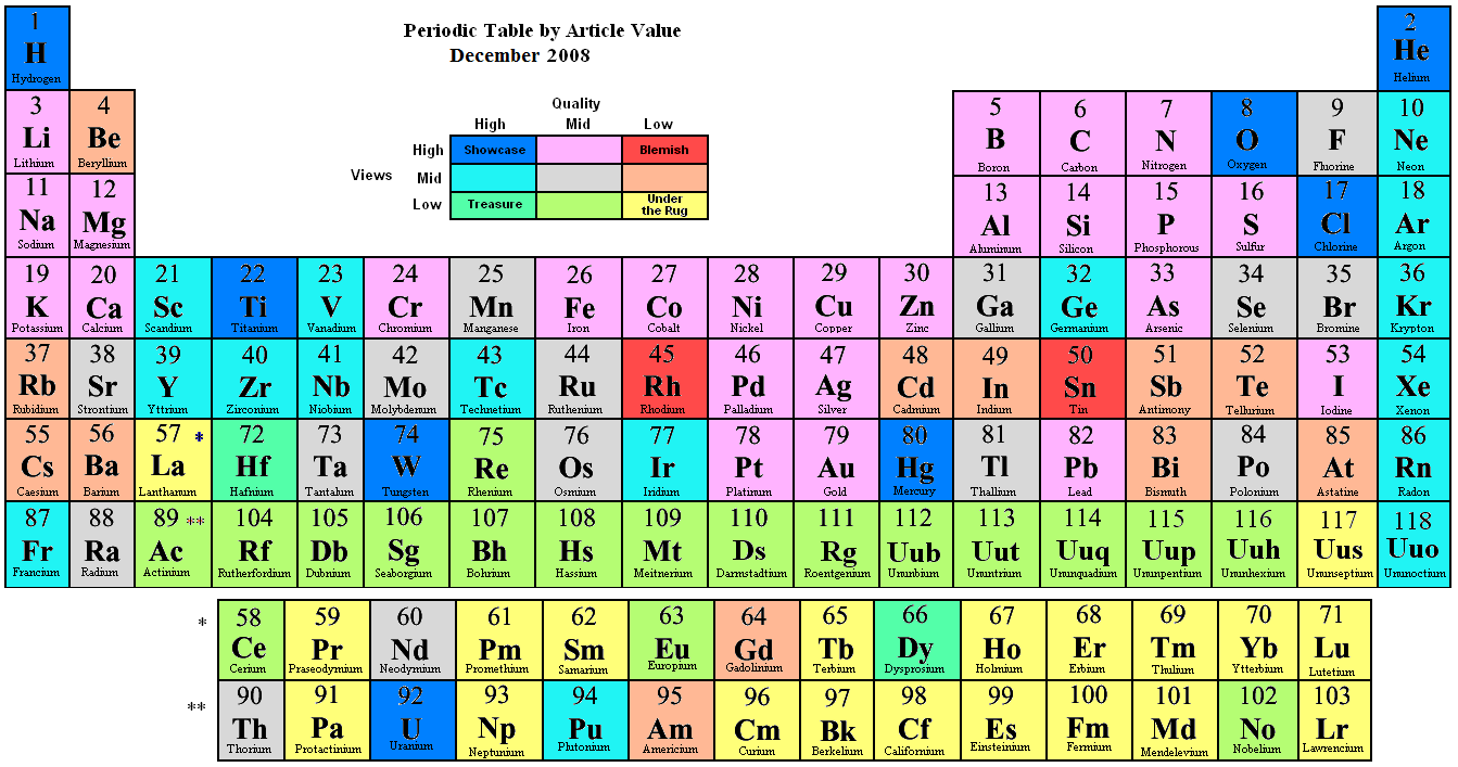 Periodic Table of Elements with Names  Softschoolscom