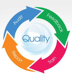 a research on quality management