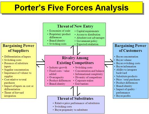 porter 5 forces disney case Disney case analysis 5 it is also important to consider the fact that disney's diversity prohibits the possibility of creating an encompassing mission statement for all of its various activities.