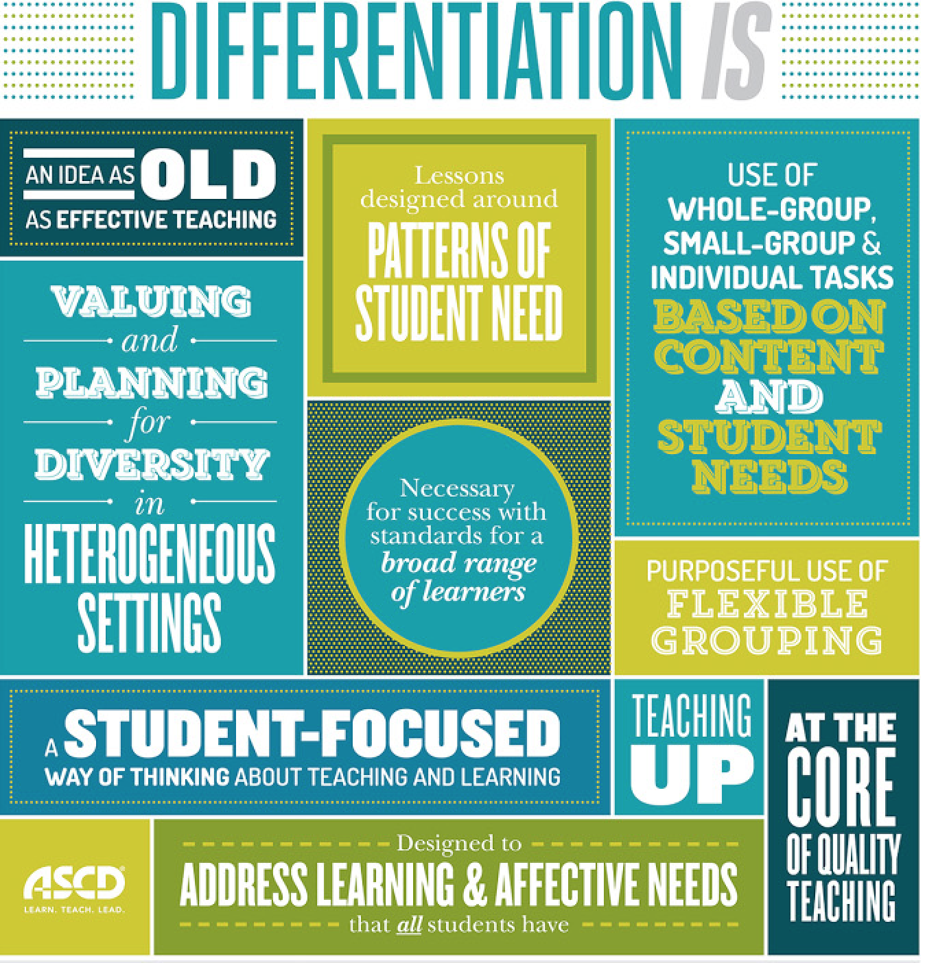Differentiation - ThingLink