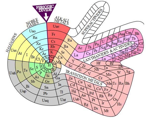 Gases nobles itesz descripcin del grupo 18 de la tabla p thinglink urtaz Choice Image