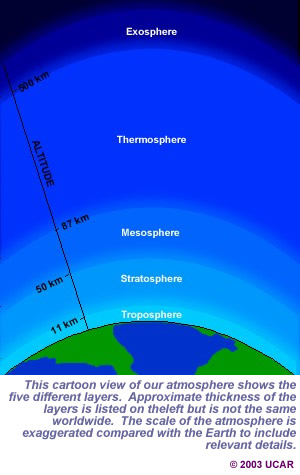 a scientific explanation all about wind and its effect on the atmosphere and weather All planets have an atmosphere the atmosphere we associate with weather extending from the sun and protect us from its harmful effects thirty to.