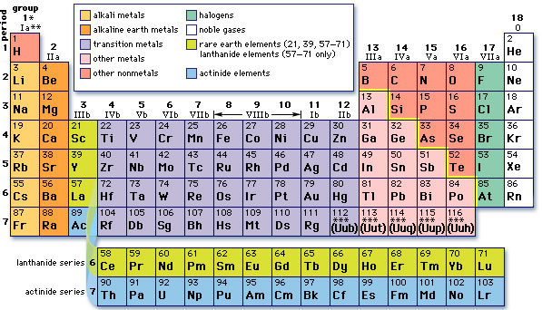 Family from the periodic table is a column of element t family from the periodic table is a column of element t urtaz Choice Image