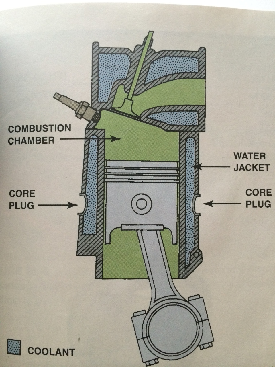 Engine Cooling System Block Water Jacket Diagram Generally When Air Becomes Trapped It Creates Pockets Where The Is Heated Up Creating Hot Spots This Can Often Be Death Of An Causing