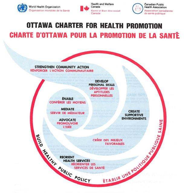 ottawa charter in action Applications a selection of applications along with program examples in boxes follows, organized according to the five action areas for health promotion from the ottawa charter for health promotion (1986).