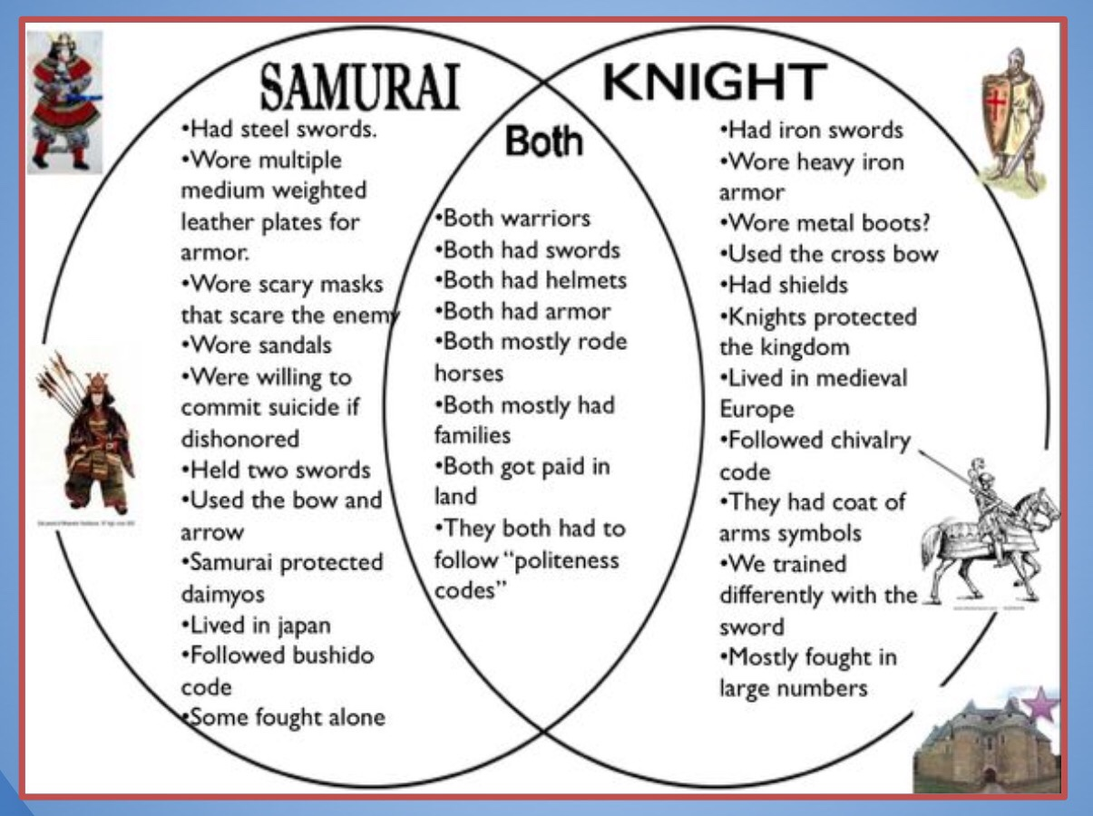 similaries and differences of feudal japan and Now to be a comparison between the japanese feudalism system the comparison is that the emperor is the king the shogun is the lords the samurai is the knights and the peasants are still the.
