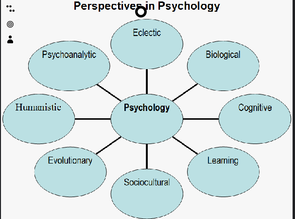 compare biological and cognitive perspective Cognitive individual diff perspective mainly uses differences of the approaches s i m i r i t i e s s social cognitive individual.