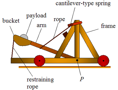 a diagram of a catapult thinglink rh thinglink com labeled diagram of a catapult Catapult Diagram Labeled