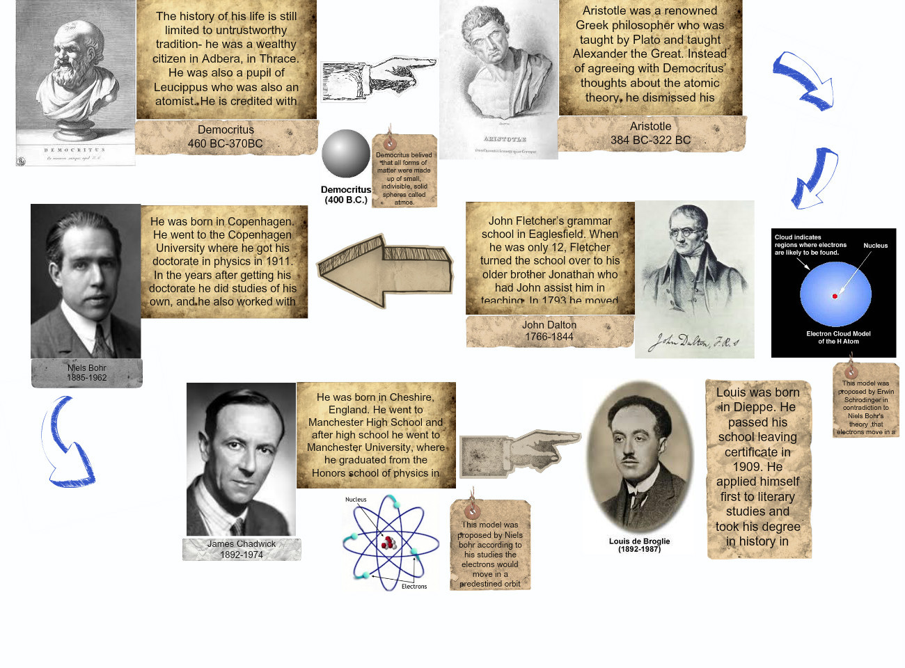 History of an atom - ThingLink
