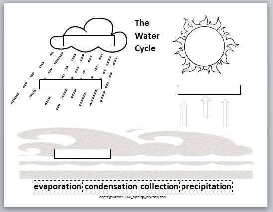 Remix of The Water Cycle ThingLink – Free Water Cycle Worksheets