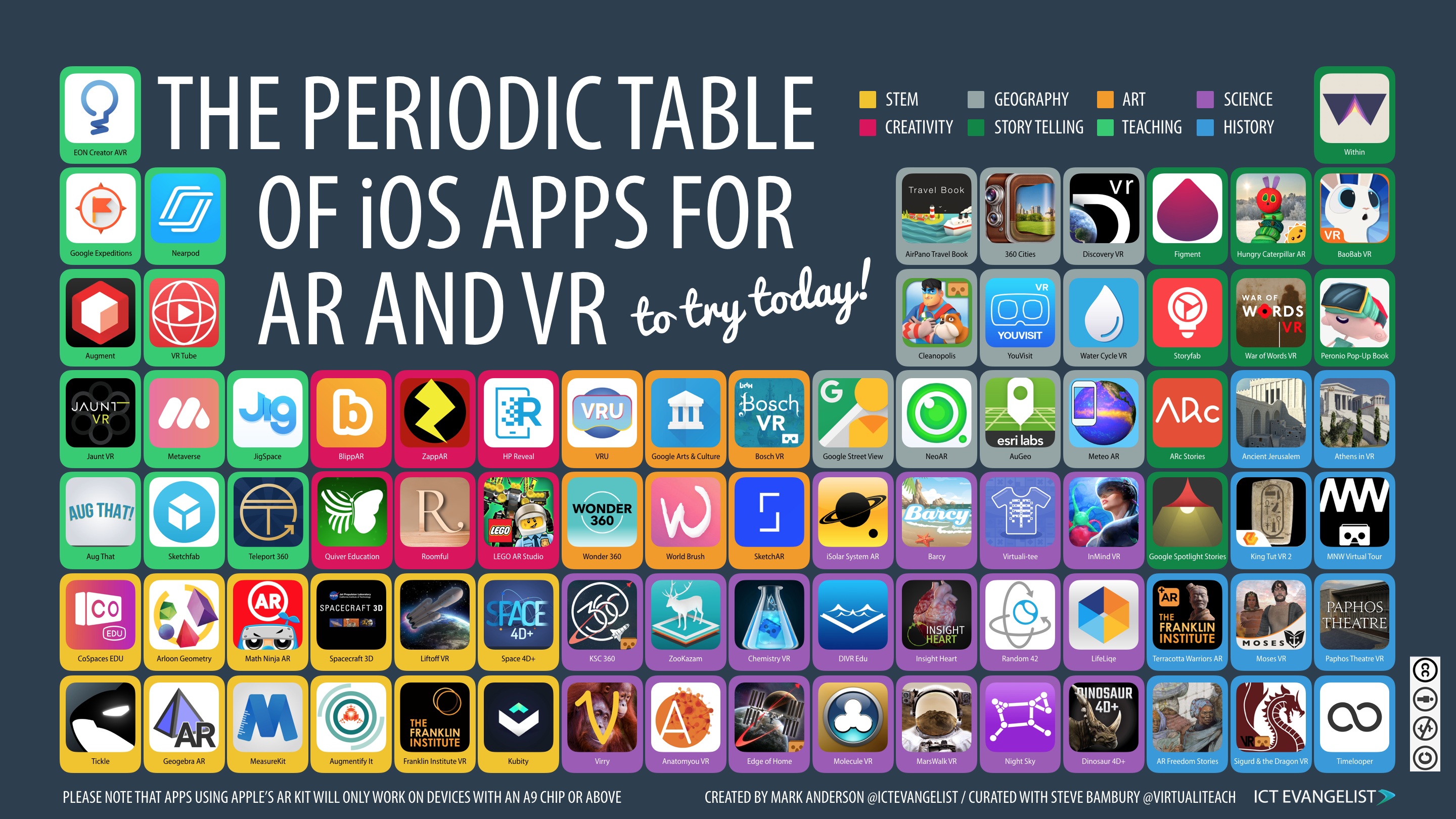 The periodic table of ios apps for ar and vr thinglink urtaz Images
