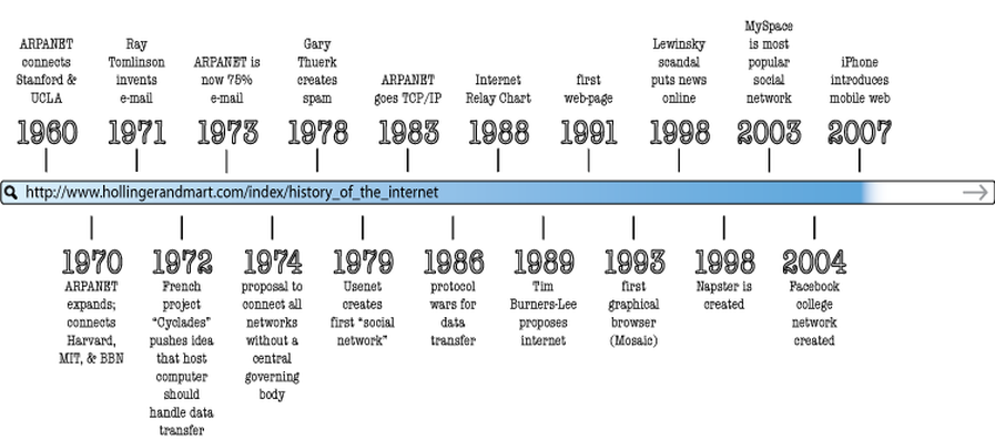 TIMELINE OF THE INTERNET - ThingLink