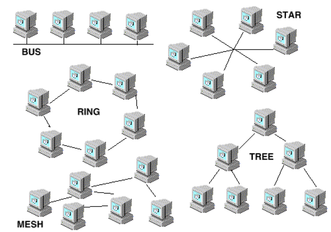 Network topology thinglink sciox Image collections