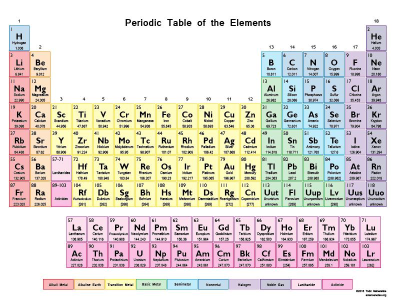 My Periodic Table