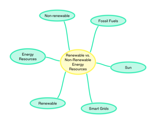 Renewable vs Non-Renewable Energy Resources - ThingLink