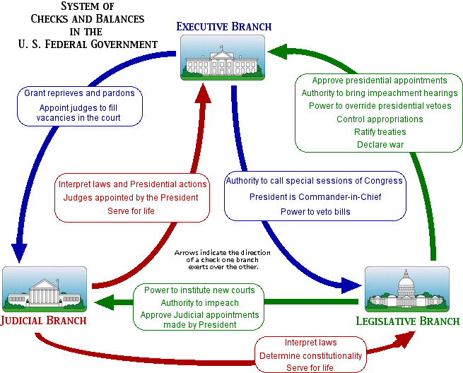 an analysis of the checks and balance as a system for separation of power