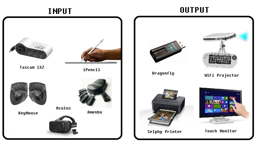 latest input and output devices