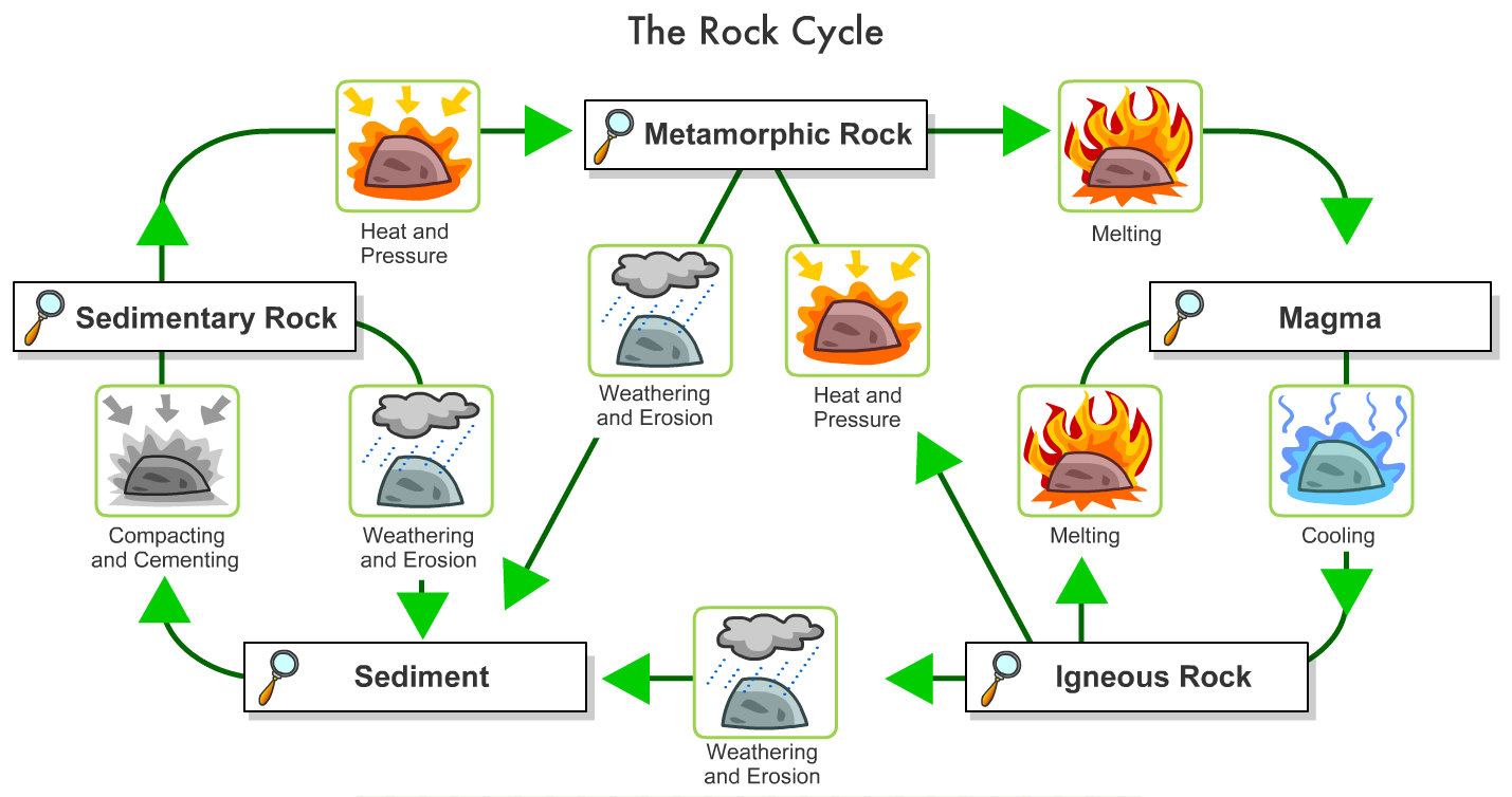 Rock cycle thinglink ccuart Image collections