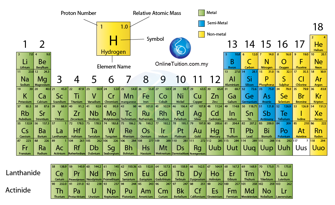 Periodic Table what are periods and groups in the modern periodic table : 2016 Fitzpatrick Element Project 5th - 7th periods - ThingLink