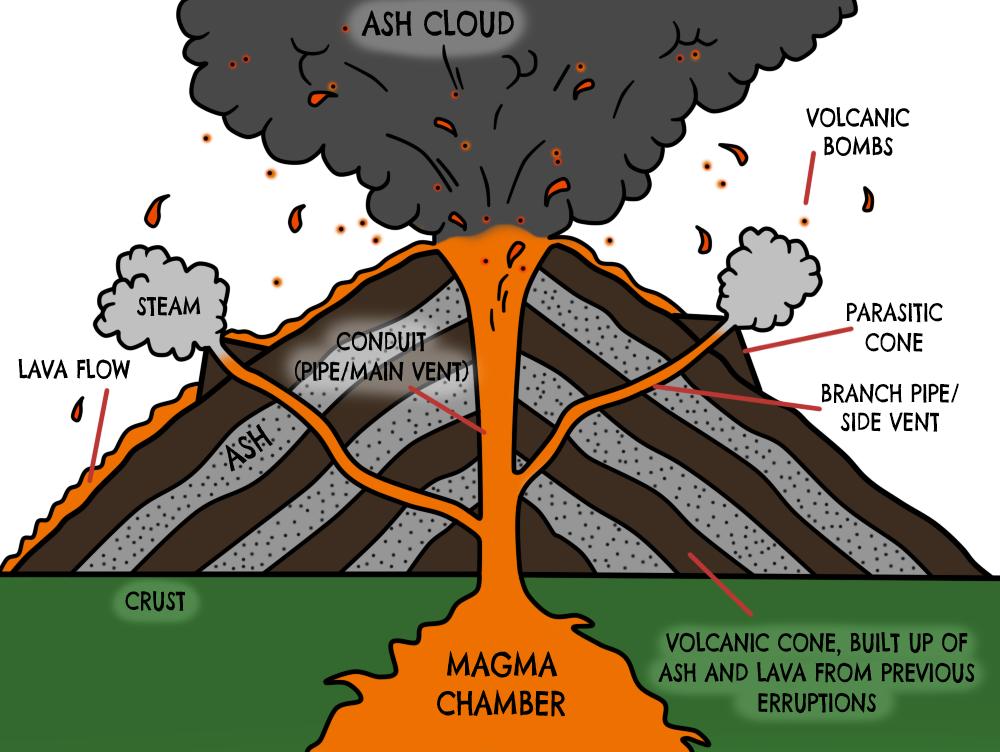 Diagram Of A Volcano Thinglink