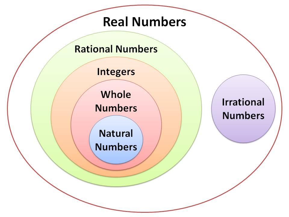 Real Number System Venn Diagram Worksheet Selol Ink