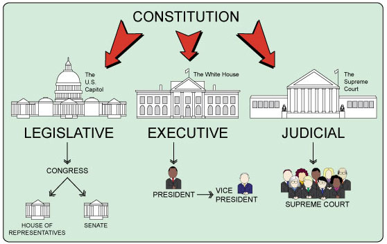 3 Branches Of Government Project !! - ThingLink