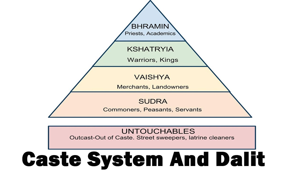 the hindu caste system essay example Essay on caste-system in india article shared by introduction: there is some kind of caste-system in every society but in india the caste-system is rigid the.