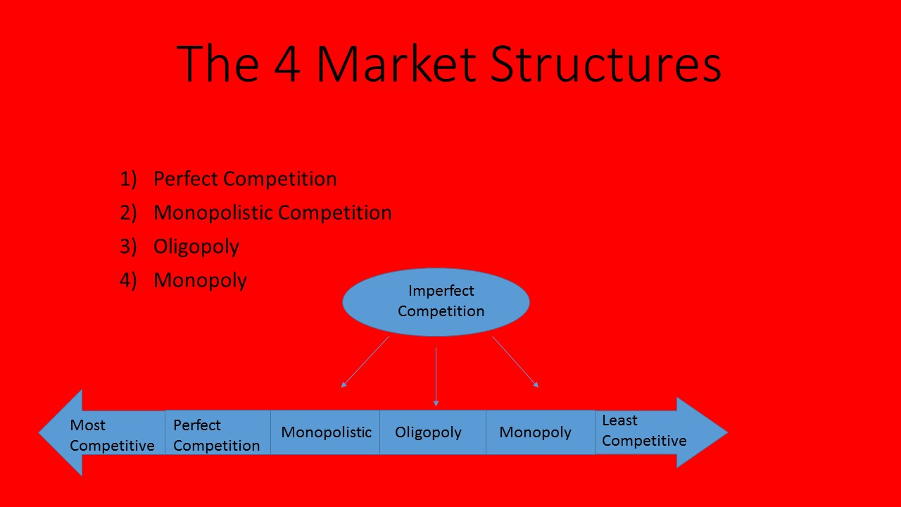 perfect competition imperfect competition essay Oligopoly versus monopoly competition essay monopoly, perfect competition, imperfect competition 5614 words | 23 pages monopolistic competition.