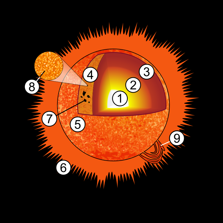Unlabeled Sun Diagram Layout Wiring Diagrams