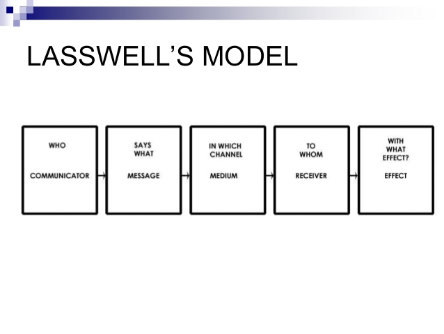 lasswell s model communication process and its