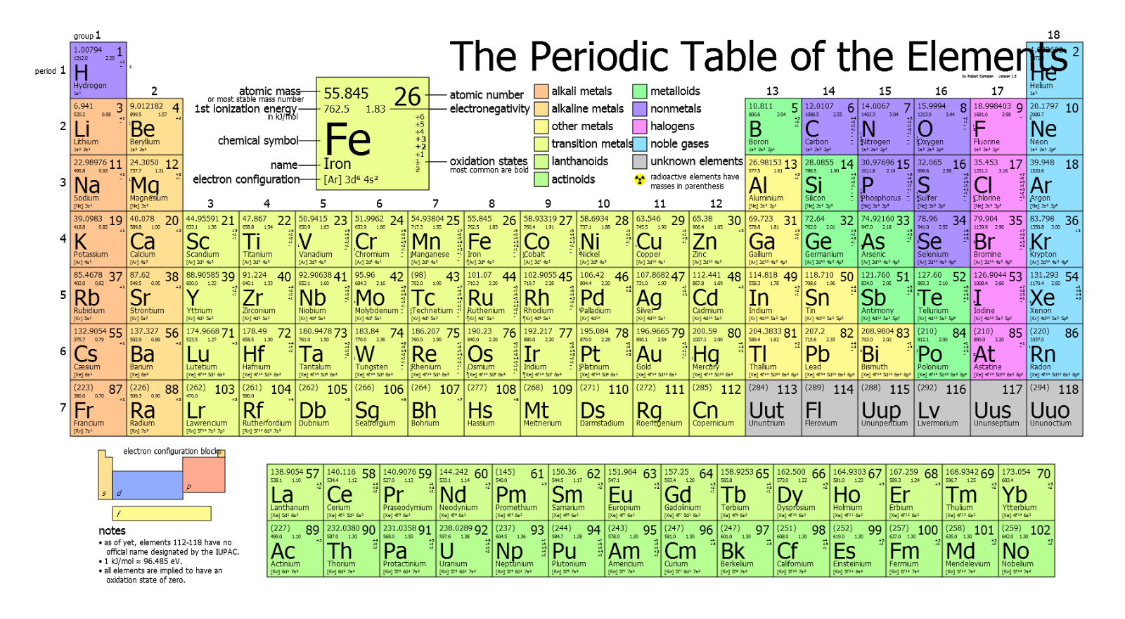 Joes explained periodic table thinglink gamestrikefo Image collections