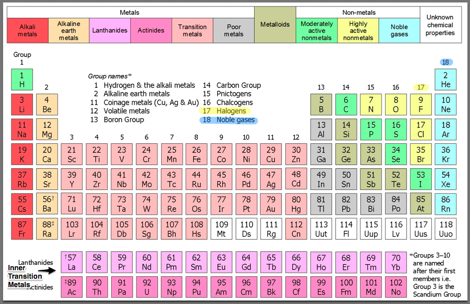 Periodic table project thinglink urtaz Image collections