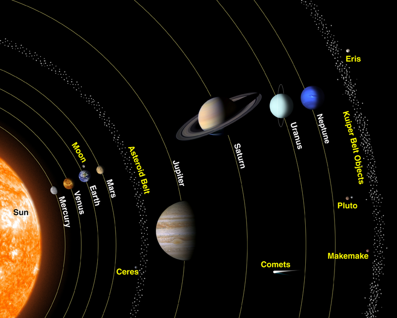 a description of the celestial bodies in our solar system Exploring our solar system with the solar system consists of the sun and the other celestial objects the moon is the only celestial body that humans.
