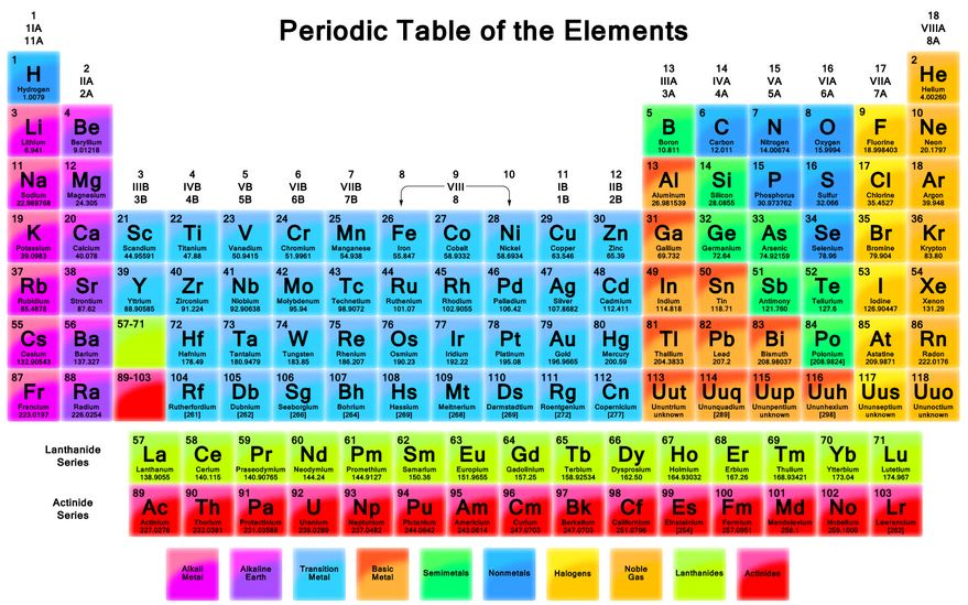Periodic Table periodic table jpg : Periodic Table - A - ThingLink
