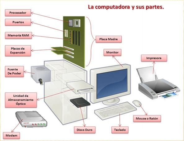 la computadora y sus partes - ThingLink