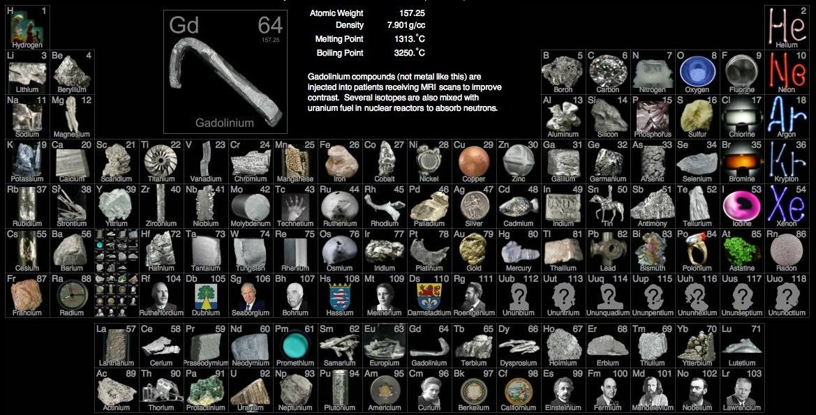 Visual periodic table of elements thinglink urtaz