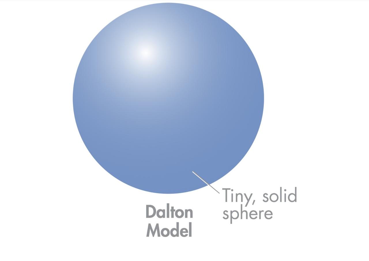 Dalton Model Of The Atom | www.imgkid.com - The Image Kid ...