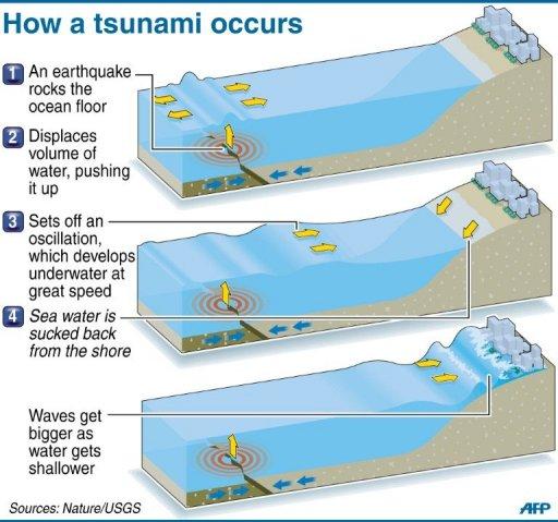 How a Tsunami Occurs. - ThingLink