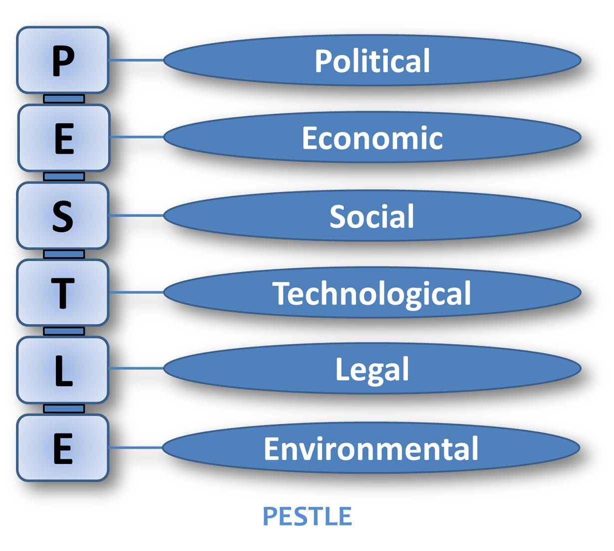 pestle of video game industry Pestle analysis is used to help the organization to understand what is the current status of the all pestel analysis of pharmaceutical industry essays and term.