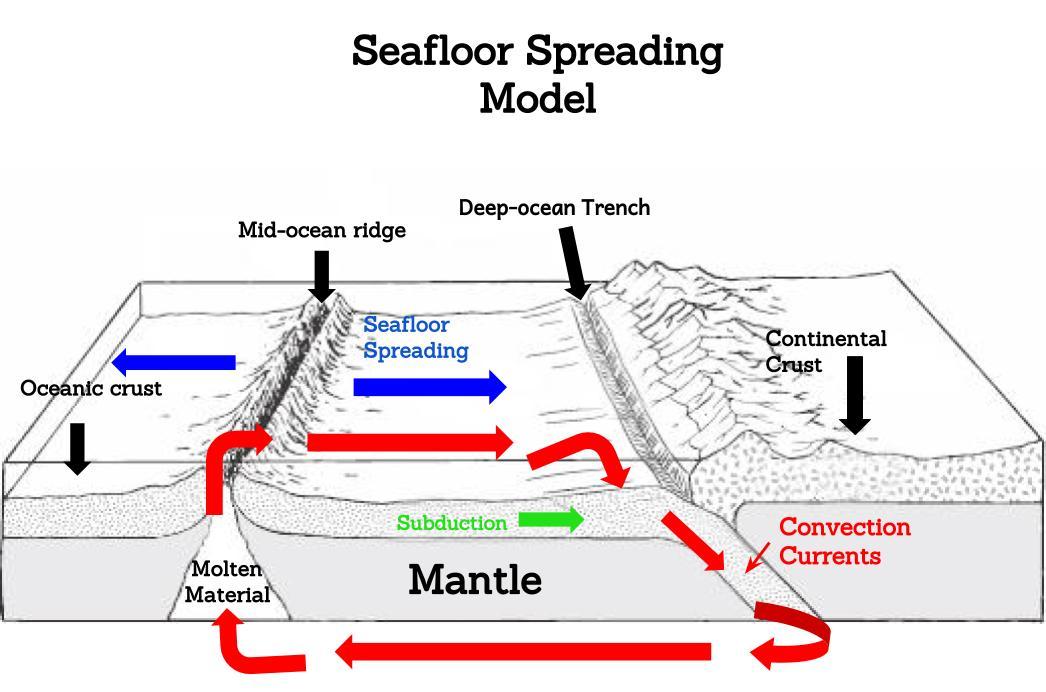 Seafloor Spreading Model