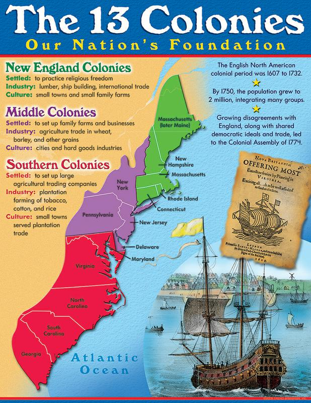 The 13 Colonies: Our Nations Foundation - ThingLink