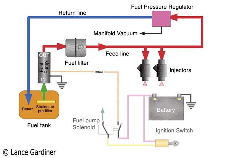 fuel systems essay Fuel systems differ greatly from aircraft to aircraft due to the relative size and complexity of the aircraft in which they are installed in the most basic form a fuel system will consist of a single, gravity feed fuel tank with the associated fuel line connecting it to the aircraft engine in a modern, multi-engine passenger or cargo.